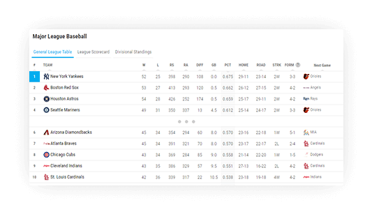 baseball standings top bottom standings