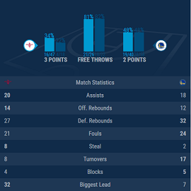 basketball live match statistics