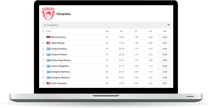 basketball team rebounds leaderboard widget overview