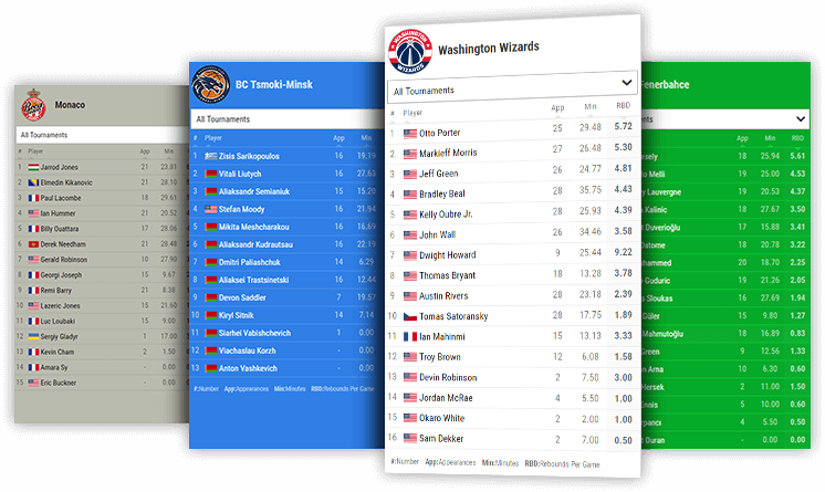 basketball team rebounds leaderboard desktop and mobile