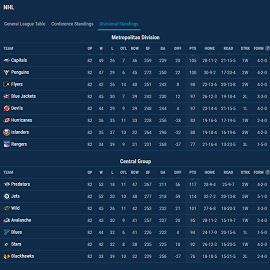 ice hockey standings