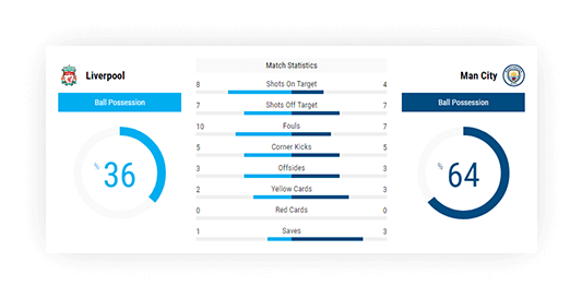 Soccer Live Match Statistics Widget, Live Statistics Sports Data